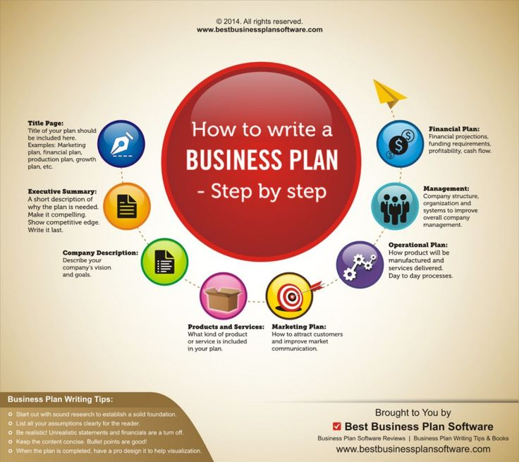 steps to write a business plan pdf